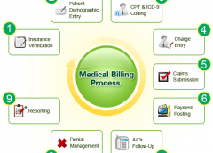 How About the Benefits of Using Medical Billing Software for Areas of Medical Practice?