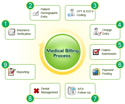 medical insurance claim process