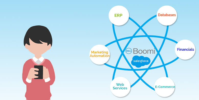 Dell Boomi Salesforce integration